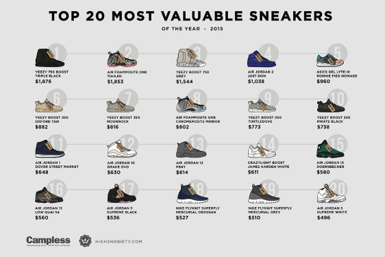 How Much Money Is Nikes Basketball Shoes